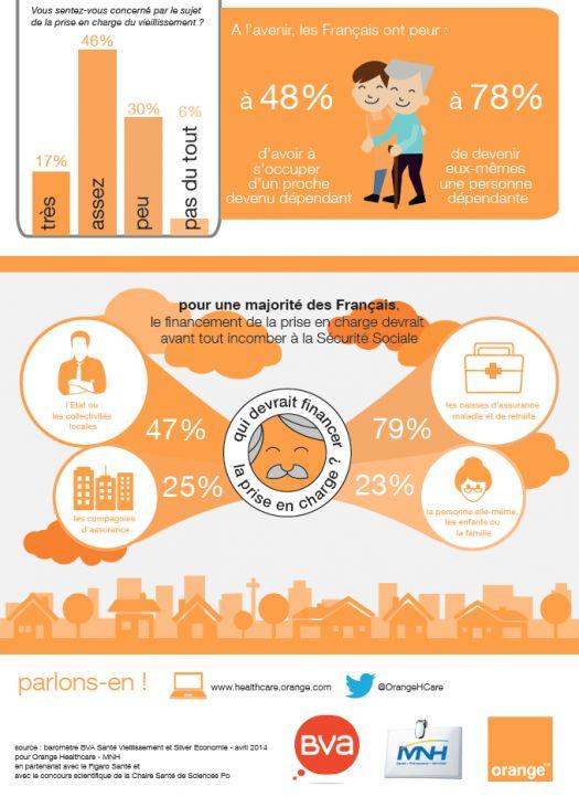 Vieillir en France : perceptions et solutions - Baromètre BVA Santé - Vague 1  http://www.bva.fr/fr/sondages/vieillir_en_france_perceptions_et_solutions.html