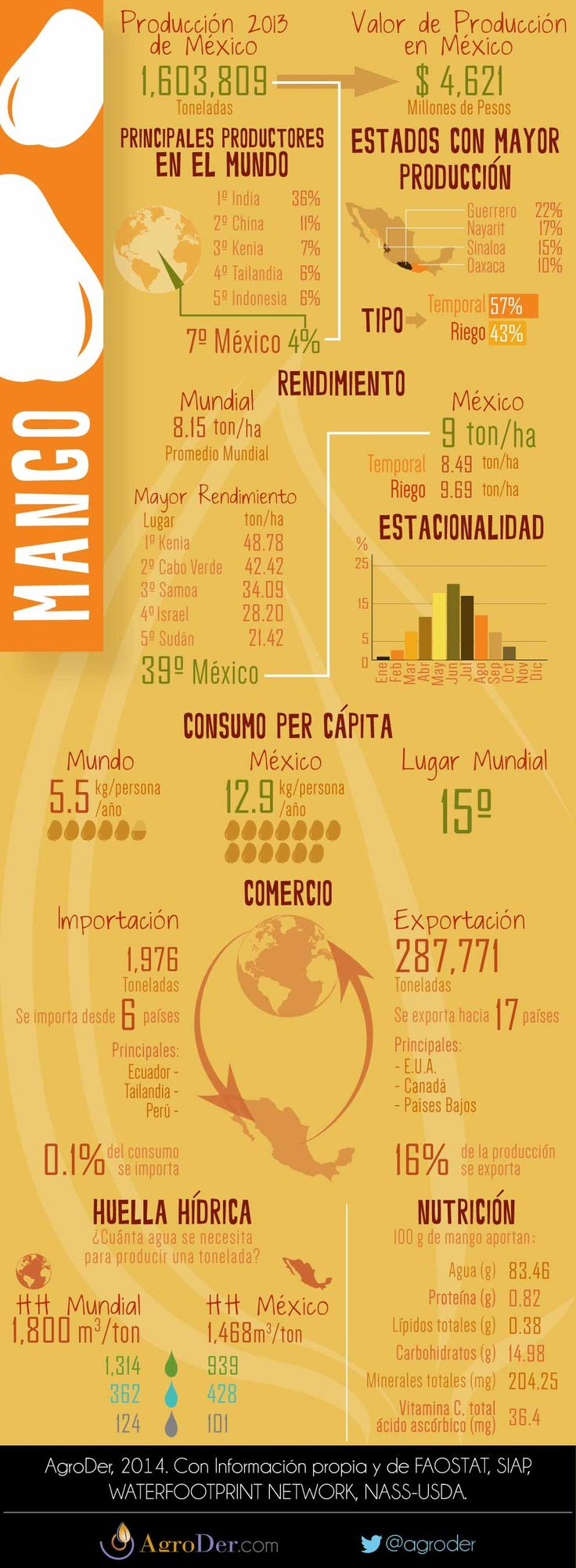 Infografía - Mango en México, 2013.