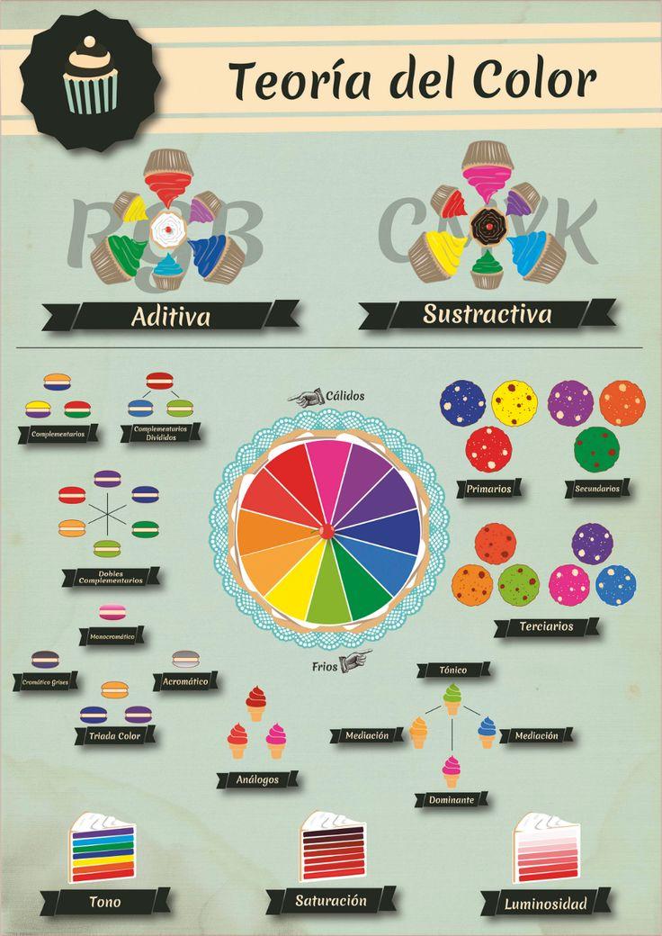 Diseño Gráfico: Teorías: Teoria del color | Disenos de