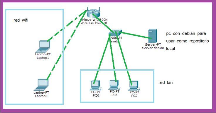 Como crear un repositorio local de debian. Pasos para crear un repositorio local de debian y ahorrar ancho de banda. Sources.list y repositorio local.