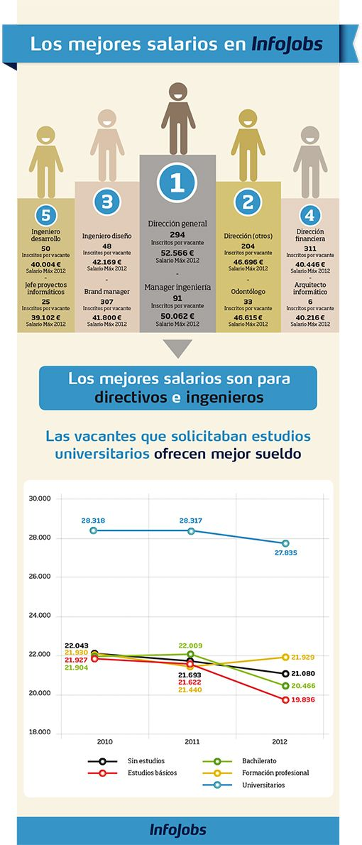 Los mejores salarios en Infojobs #infografia #infographic