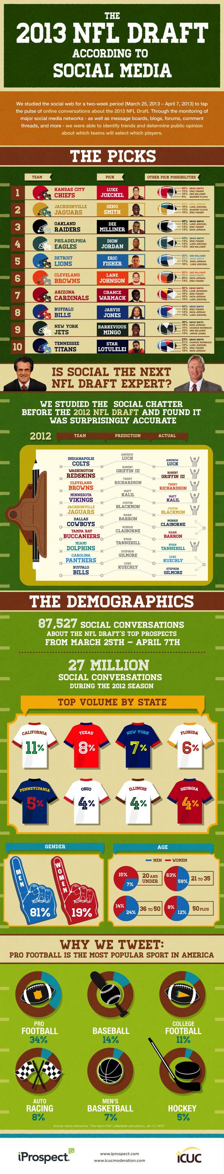 The 2013 NFL Draft According To Social Media [INFOGRAPHIC] #NFL #socialmedia