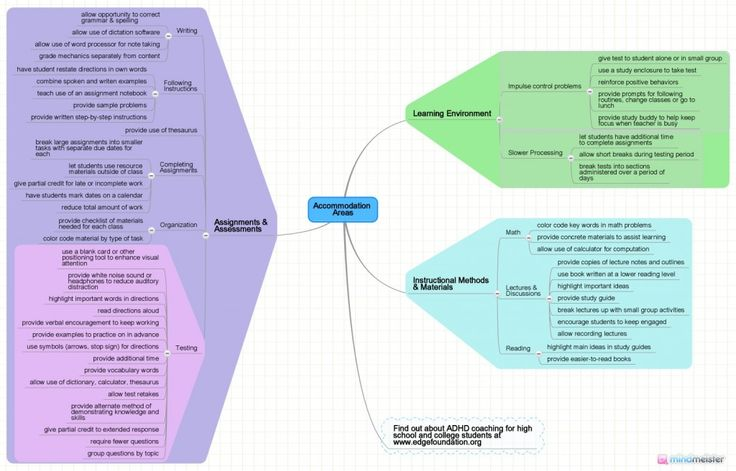 Typically accommodations address learning problems in three main areas: Instructional methods and materials Assignments and Assessments Learning environment This week we are offering some suggestions of accommodations you may want to consider thinking about with your teacher, special education teacher, or guidance counselor