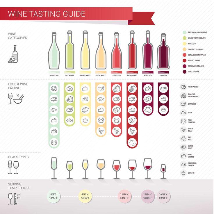 Choosing the Best Wine for Thanksgiving Dinner - Thanksgiving.com