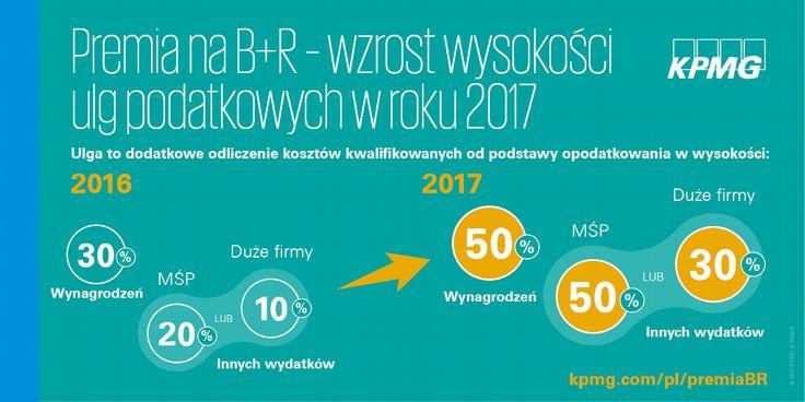 Premia B+R - wzrost wysokości ulg podatkowych w roku 2017 →  | Przyjęta przez Sejm tzw. mała ustawa o innowacyjności wprowadza szereg udogodnień dla innowacyjnych przedsiębiorstw. Ustawa istotnie podnosi wysokość ulgi od 2017 oraz umożlliwia jej rozliczenie przez 6 lat.