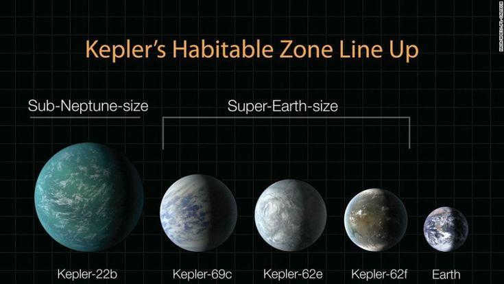 Fö  A+Kepler+90+egy+csillag,+amely+a+Naphoz+hasonlít+és+2500+fényévre+van+tőlünk.+Nyolc+bolygója+van+és+ezzel+a+legtöbb+planétával+rendelkező+rendszer+a+miénk+mellett.+Ami+számunkra+különösen+érdekessé+teszi:+nyolcadik+bolygóját+a+Google+mesterséges+intelligenciája+találta+meg.  A+Kepler+90+bolygói…