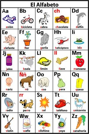 I know this alphabet but the pics & words help me remember the sounds more or less. www.facebook.com/Spanish.School.In.Spain