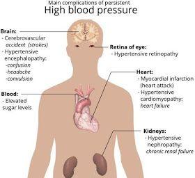 high blood pressure after a nap