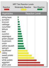 Food Sensitivity Testing MRT Results