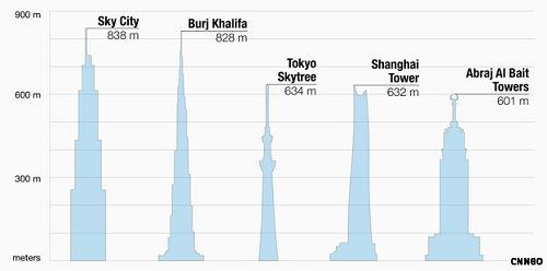 China Plans To Build The World's Tallest Building In 90 Days