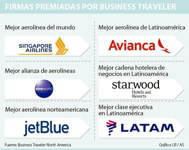 Avianca, entre las mejores aerolíneas para viajeros de negocios