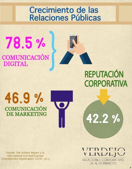 ¿Ya estamos preparados para el crecimiento de la industria de las RP? #EdithVerdejoRP