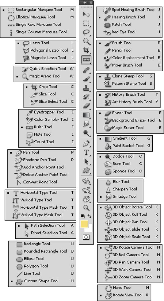 Accessing the Photoshop CS5 Tools through Keyboard Shortcuts