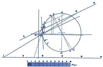 Der Ossanna Kreis: - Kreisdiagramm für das Betriebsverhalten von Asynchronmaschinen - Regione Autonoma Trentino Alto-Adige  regione.taa.it