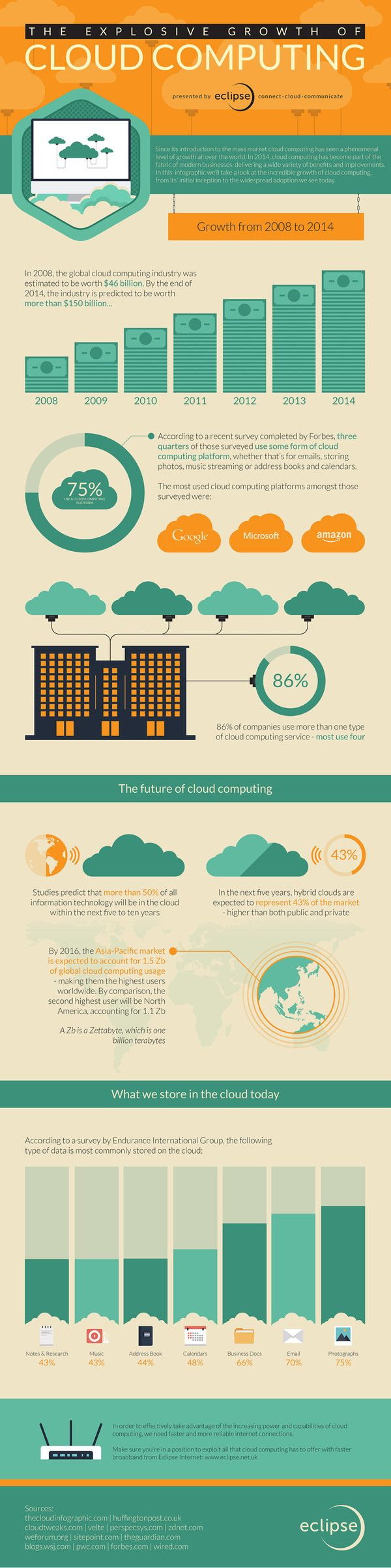 The Explosive Growth of Cloud Computing [INFOGRAPHIC]  In 2008 the cloud computing industry was estimated to be worth $46 billion and in 2014 it is estimated to be worth more than $150 billion. Check out why: