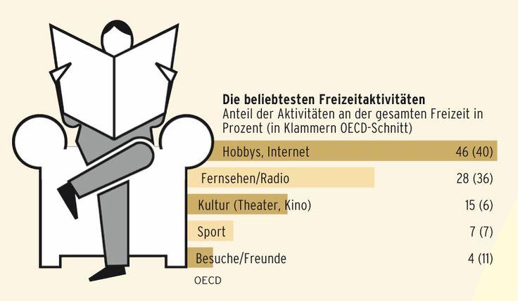 Beliebteste Freizeitaktivitäten der Deutschen im OECD-Vergleich