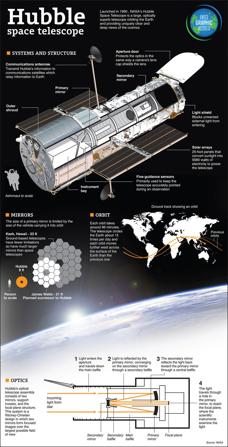 This gives great information on the construction of the Hubble Space Telescope. There are great visual aids such as diagrams and other graphics that deconstruct the telescope. #hubbletelescope #space #astronomy