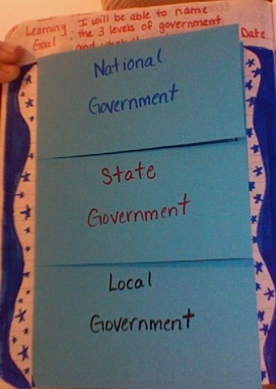 Social Studies Notebook...national, state and local government