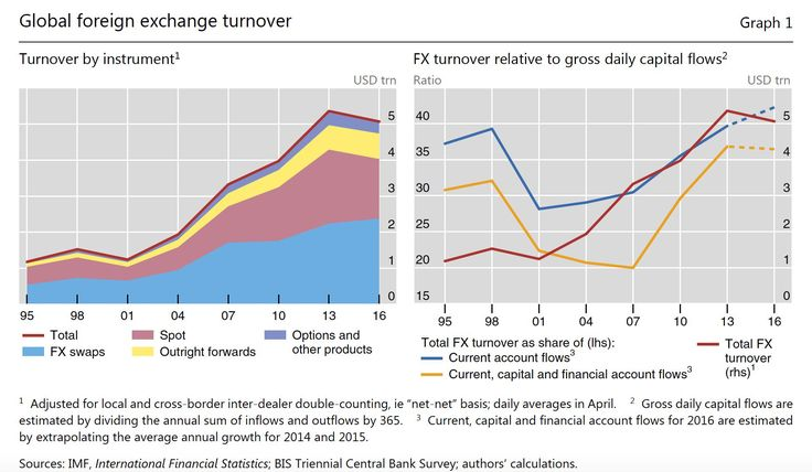Global foreign exchange turnover