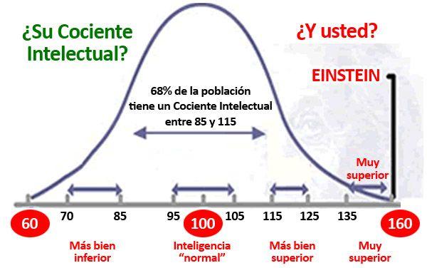 Cociente Intelectual Cociente Intelectual Einstein Inteligencia Emocional