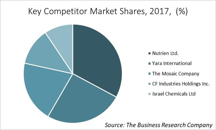 Nutrien Ltd Emerges As The Largest Company In Chemical Fertilizers Market Says Tbrc Report Companies Mosaic Company Research Companies Business Intelligence