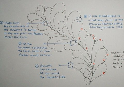 Feathers tutorial at Ivory Spring