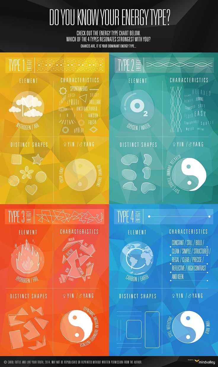 A beautiful infographic that explains the four common energy types, so that you can better understand yours, and how to work with it, not against it.