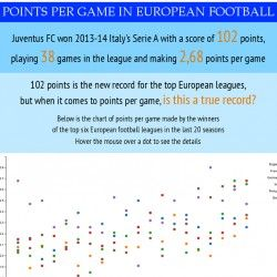 The best performances in the top European football leagues, measured with points per game.