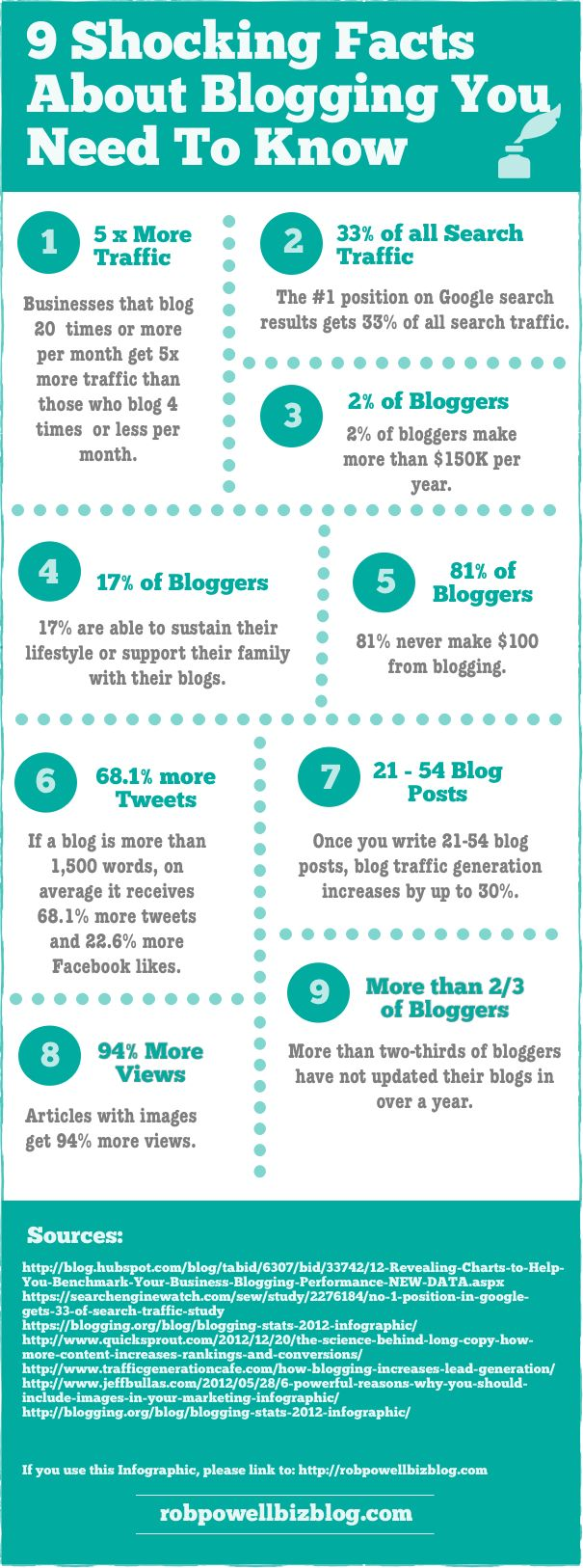 9-Facts-About-Blogging