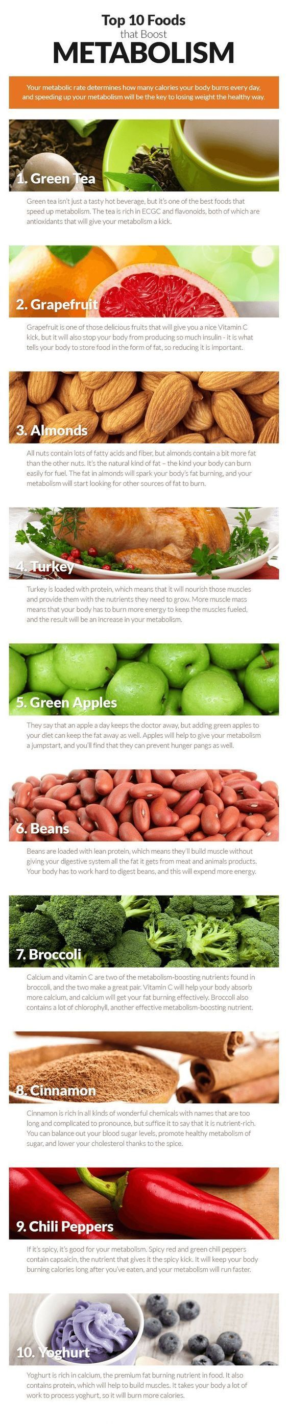 Top 10 foods that boost metabolism #foodfacts http://ncnskincare.com