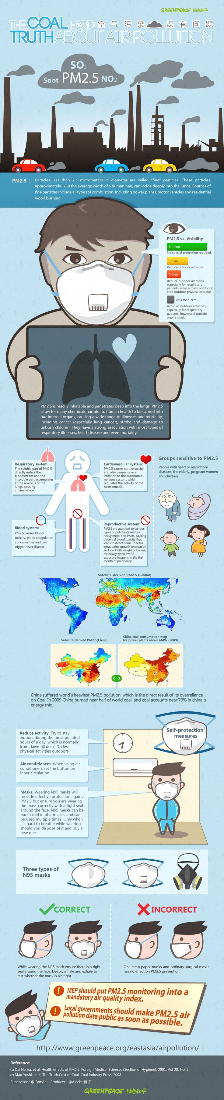 Air pollution and coal consumption - China (useful information on PM2.5 - what it means for your health)