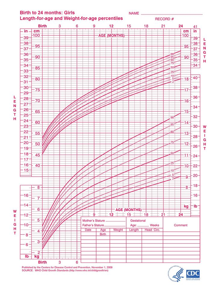 Infant Girl Growth Chart Zrom