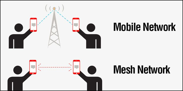mesh network App To Chat And Text With No Internet Connection Via Mesh Network without