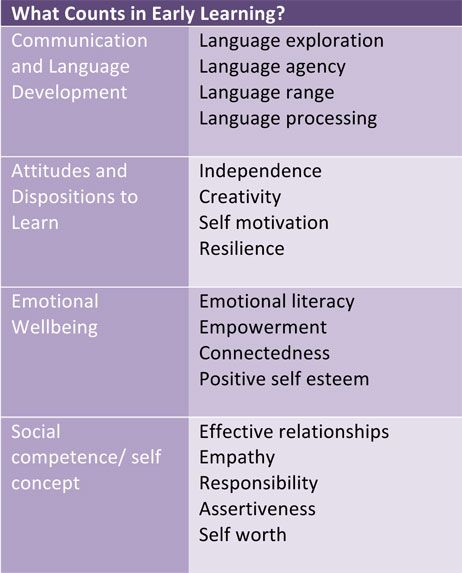 learning dispositions - Google Search
