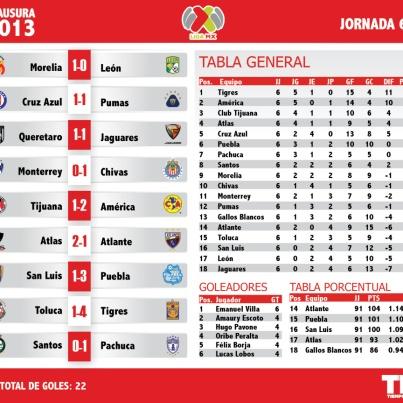 Tigres domina la tabla general y de goleo individual y Querétaro sigue hundido en el fondo de la porcentual: así va la Liga MX tras 6 jornadas.