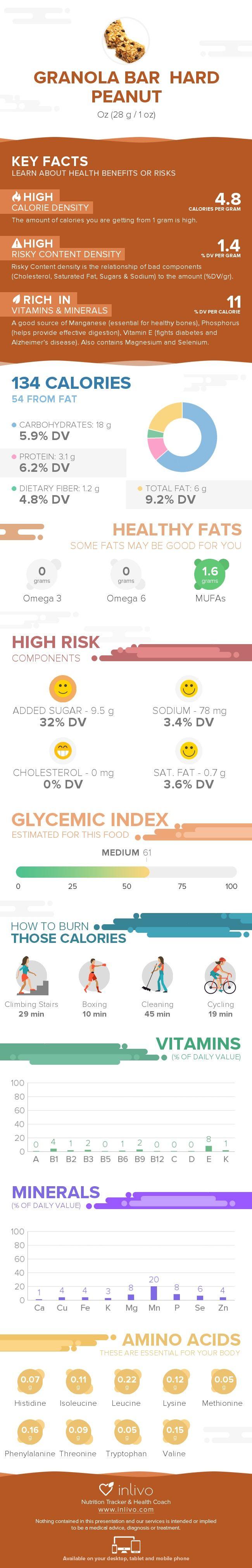 Granola Bar  Hard Peanut Nutrition Infographic #nutrigraphics #inlivo