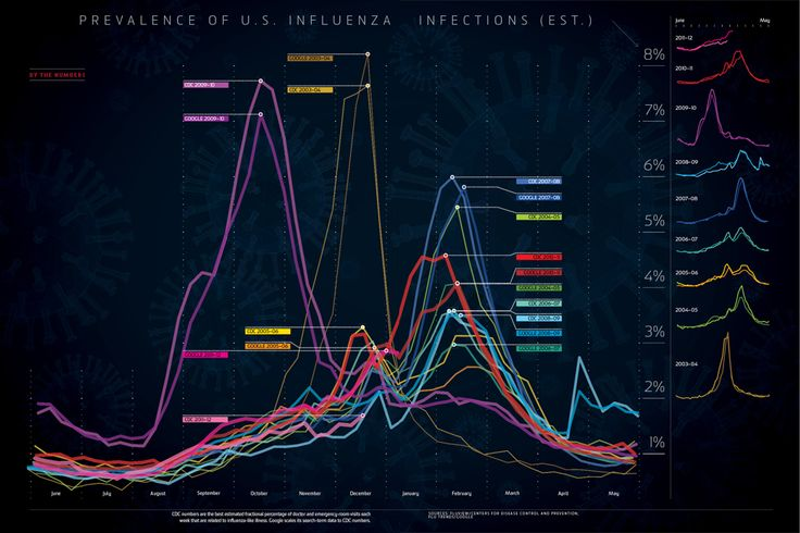 Strains of seasonal influenza behave slightly differently season to season and strain to strain. The differences are revealing. The rate of transmission of the 1918 pandemic, which killed 40 million people, closely mirrors the data from the 2009 H1N1 pandemic. The two strains are, in fact, closely related.