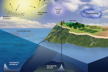 Diagram of geoengineering ideas