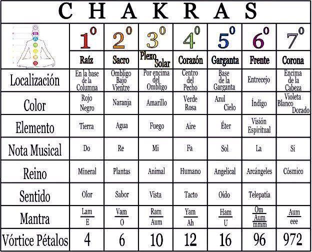 Prensa Libre Pueblos Originarios: Geometría sagrada - MANDALAS - CHAKRAS -