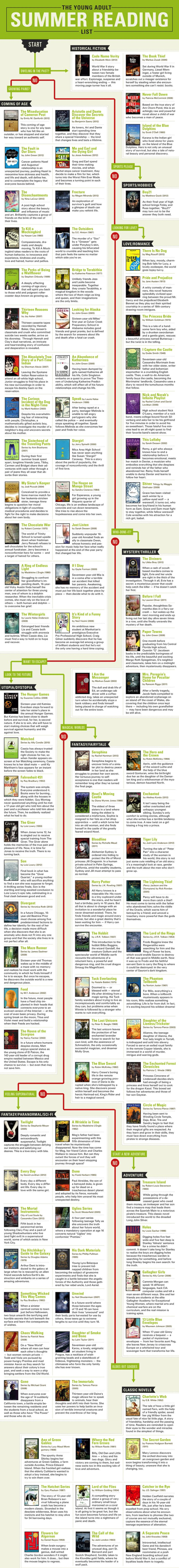 """It's called """"95 Young Adult Books To Read This Summer Instead Of Reading 'Harry Potter' AGAIN,"""" and while I don't see anything wrong with reading Harry Potter AGAIN, I also see a lot of things on this list that I've either liked or wanted to read."""