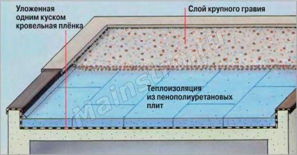 Плоская крыша с теплоизоляцией, уложенной поверх кровельной оболочки