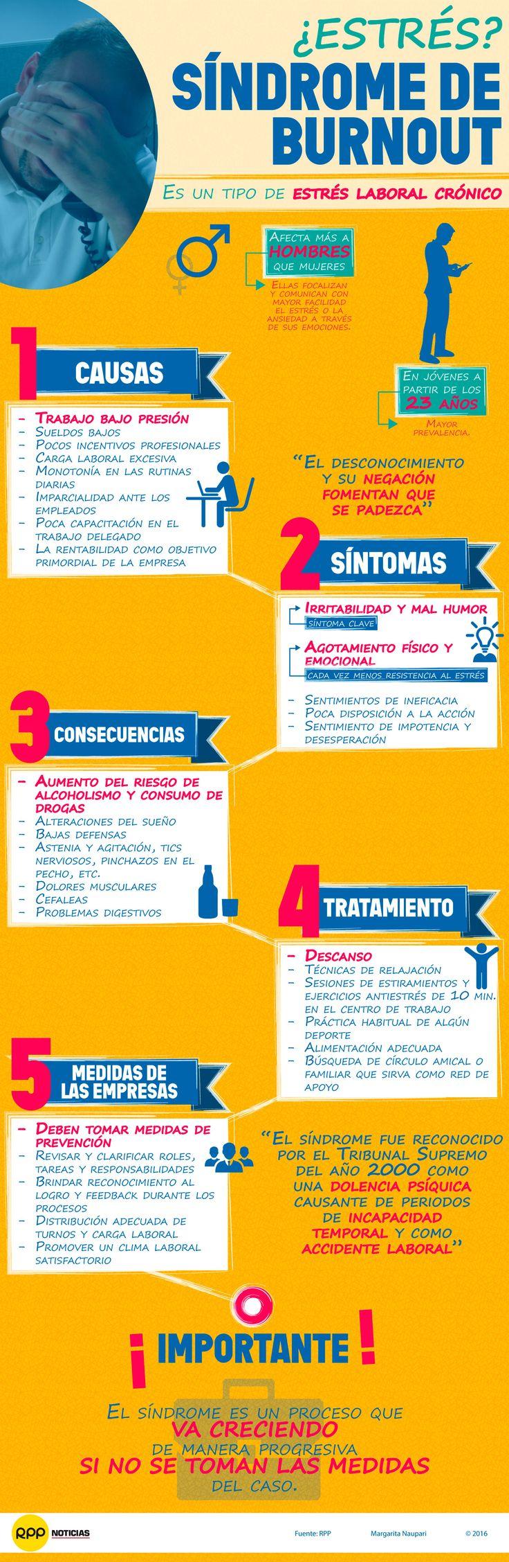 Hola: Una infografía sobre elSíndrome de Burnout: estrés laboral crónico…