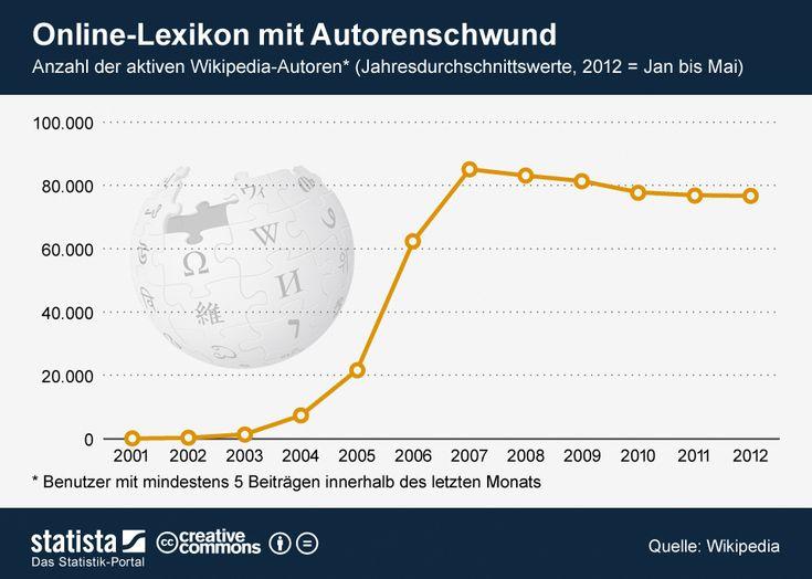 """Wikipedia: Anzahl aktive Autoren 2001-2012 :: """"Online-Lexikon mit Autorenschwund"""" ist vielleicht etwas übertrieben in der Headline ;)"""