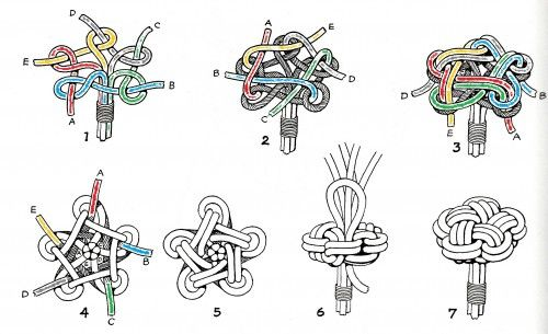 """Star knot drawing ---  The pic is from Hervey Garrett Smith book """"The Marlinspike sailor """""""