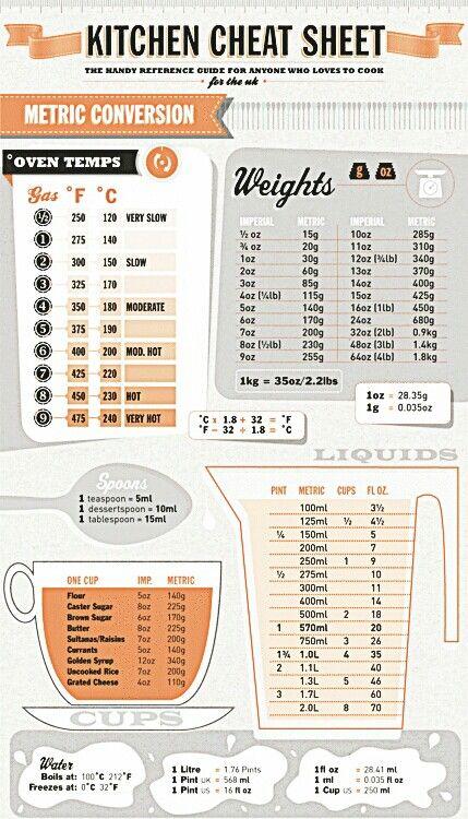 Les 25 meilleures id es de la cat gorie tableau de conversion gramme sur pinterest tableau de - Tableau equivalence cuisine ...