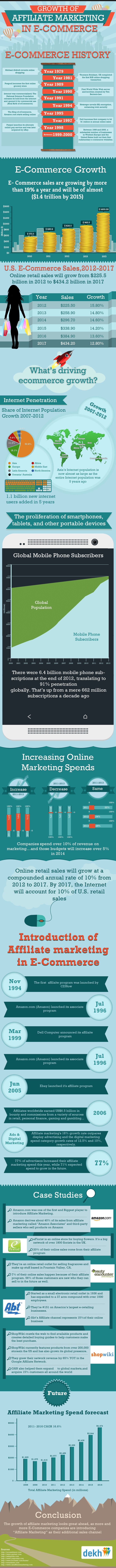 Growth Of Affiliate Marketing In E-Commerce #Infographic #marketing #Ecommerce