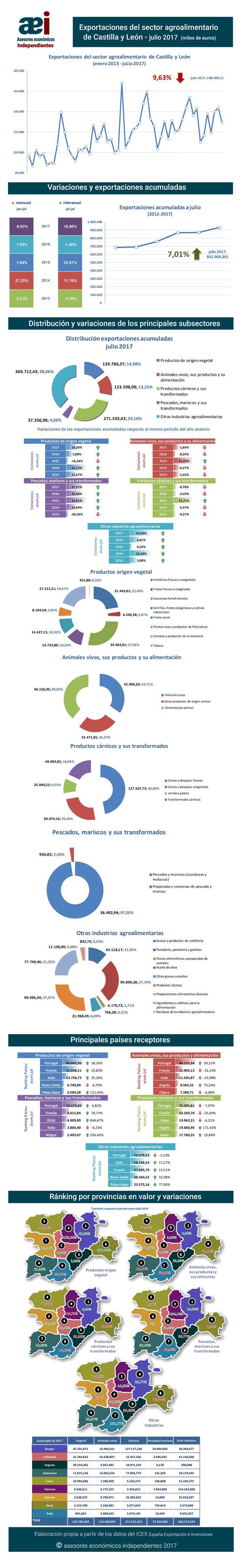 infografía de exportaciones del sector agroalimentario de Castilla y León en el mes de julio 2017 realizada por Javier Méndez Lirón