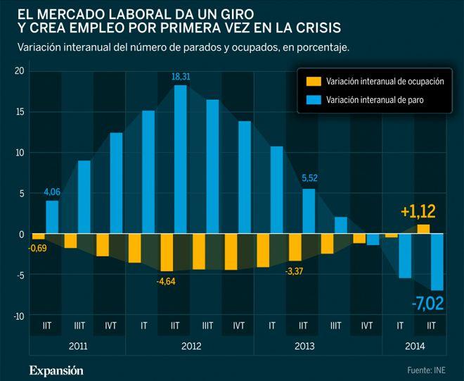 España crea empleo por primera en la crisis con 192.400 ocupados nuevos en el último año