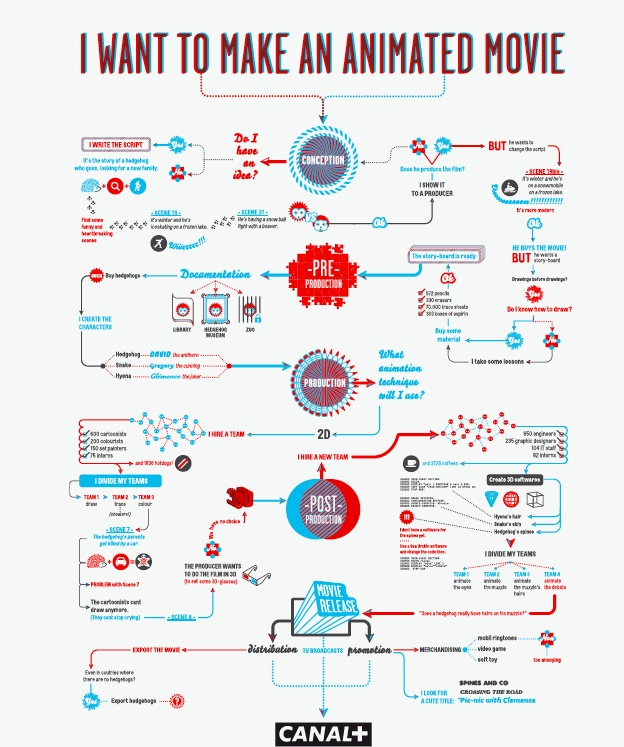 The Movie Flowcharts By Gregory Ferembach From Visual