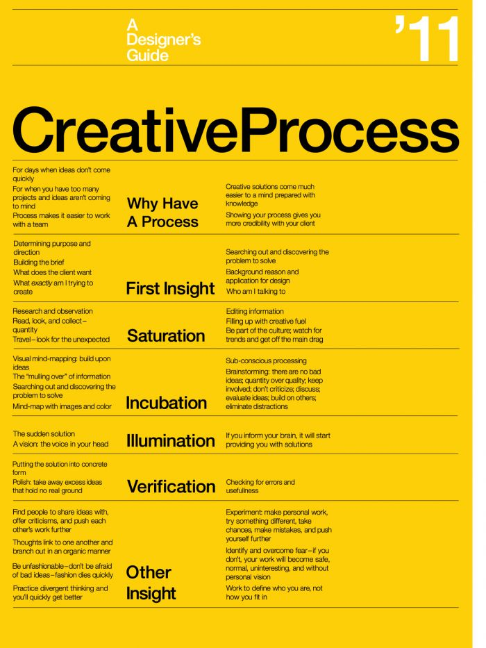 The Creative Process Poster « Jesse Greenwood